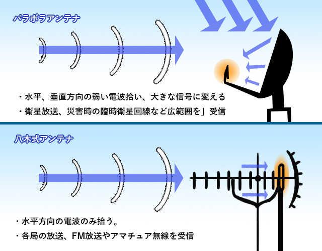 アンテナのイメージ