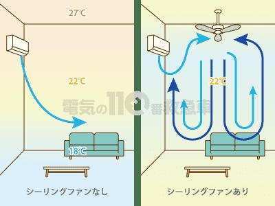 シーリングファンの有無による空気の流れの違い