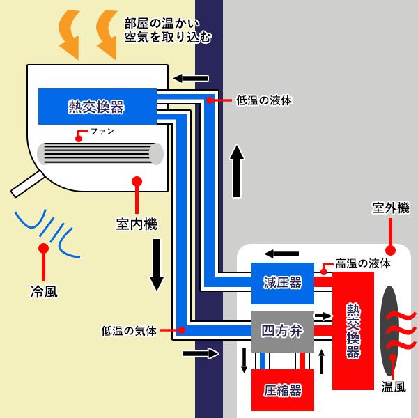 エアコンが冷風を作り出す仕組みの図